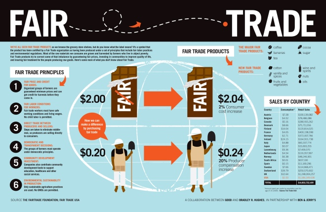 Fair Trade Process and Facts